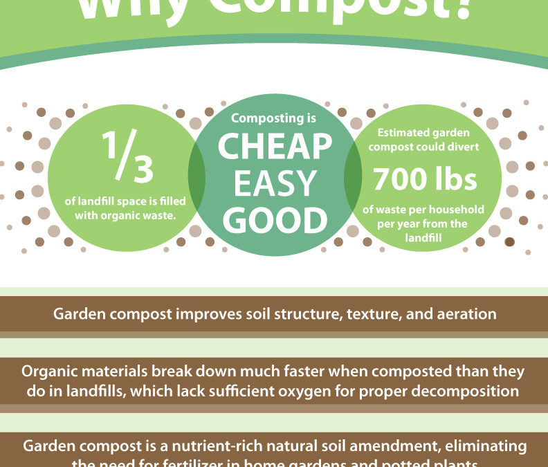 What are the benefits of home composting?